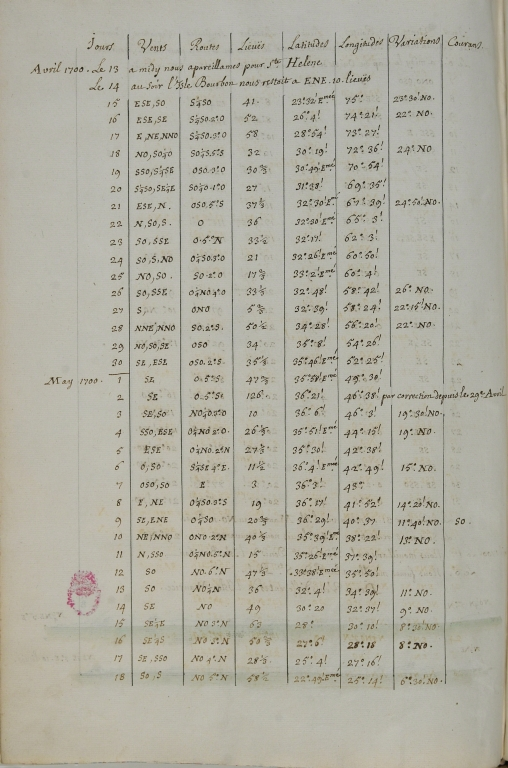[Table of jours, vents, routes, lieuës, latitudes, longitudes, variantions and courans, Avril and May 1700]