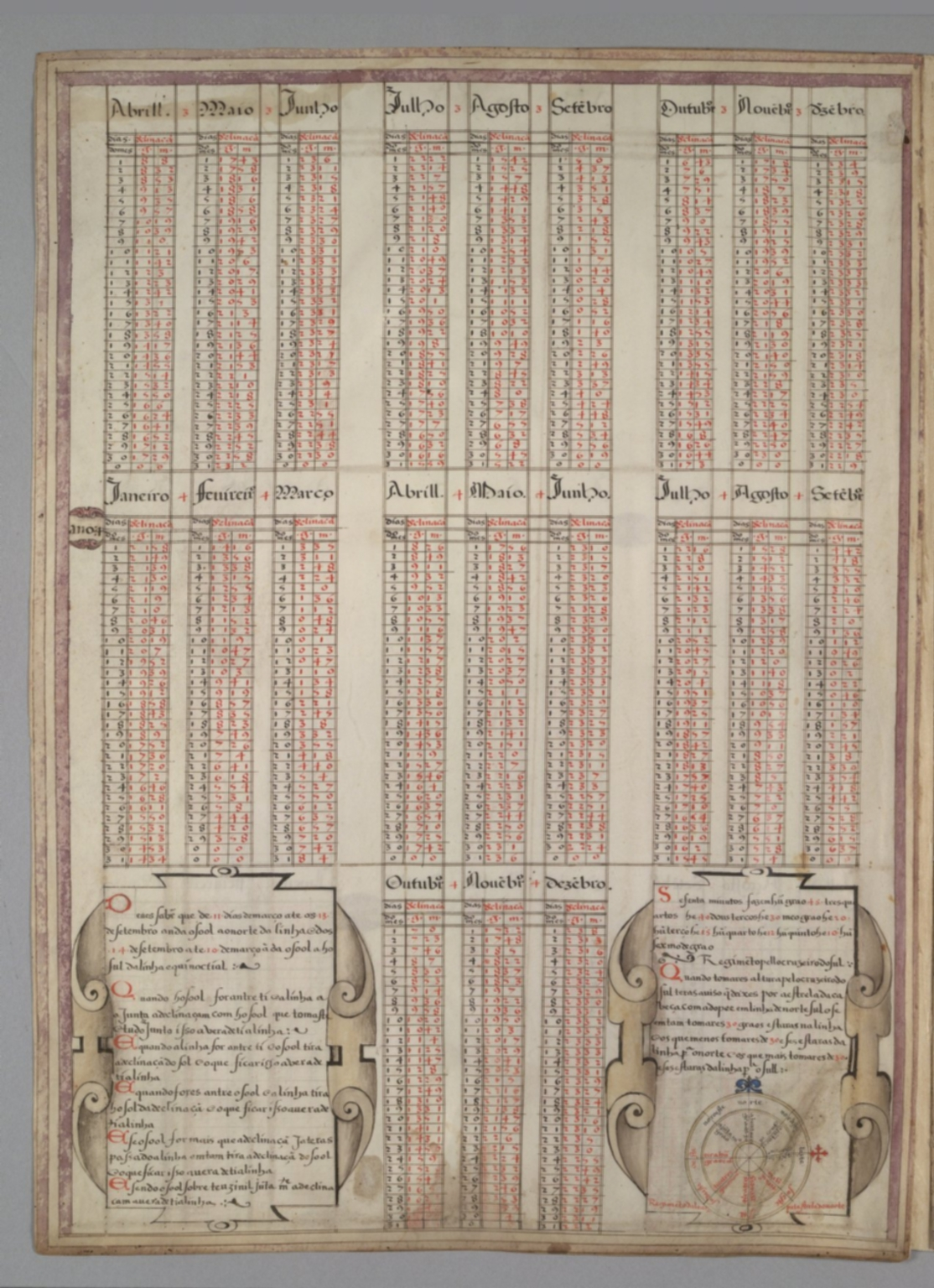 Tables of solar declinations and cosmographical data